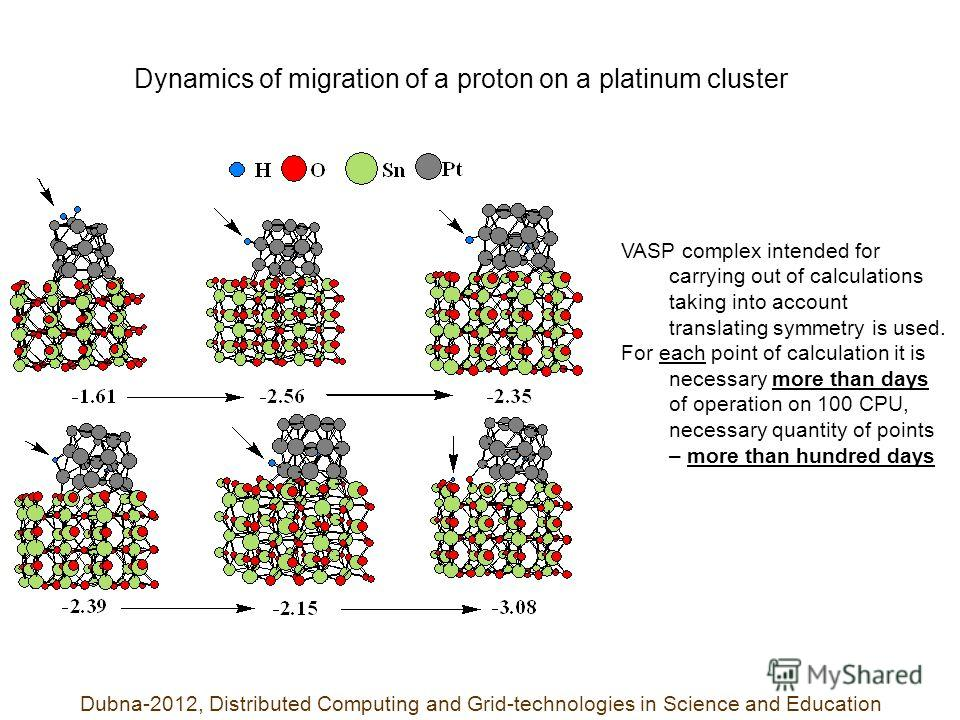 Dynamics of migration of a proton on a platinum cluster Dubna-2012, Distributed Computing and Grid-technologies in Science and Education VASP complex intended for carrying out of calculations taking into account translating symmetry is used. For each