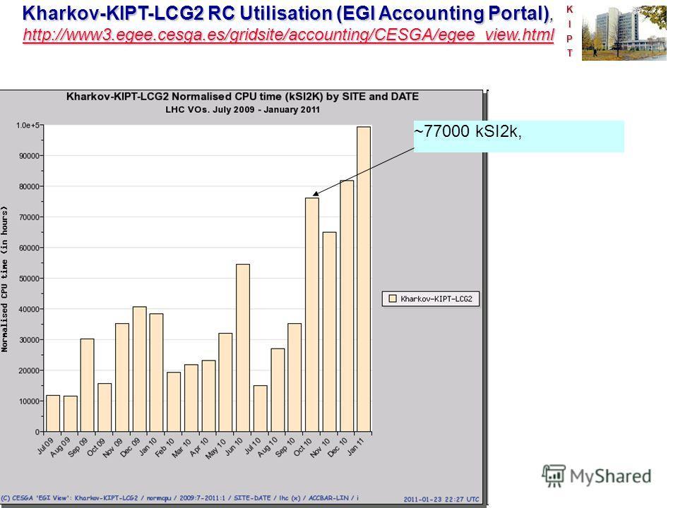 KIPT Kharkov-KIPT-LCG2 RC Utilisation (EGI Accounting Portal), http://www3.egee.cesga.es/gridsite/accounting/CESGA/egee_view.html http://www3.egee.cesga.es/gridsite/accounting/CESGA/egee_view.html ~77000 kSI2k,