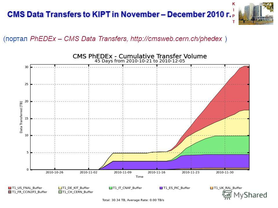 KIPT (портал PhEDEx – CMS Data Transfers, http://cmsweb.cern.ch/phedex ) CMS Data Transfers to KIPT in November – December 2010 г.