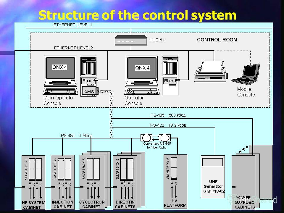 43 Structure of the control system