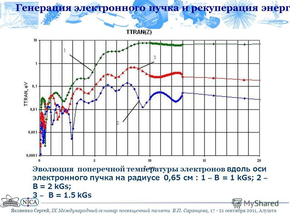 Эволюция поперечной температуры электронов вдоль оси электронного пучка на радиусе 0,65 см : 1 – B = 1 kGs; 2 – B = 2 kGs; 3 – B = 1.5 kGs Te(z) for B=0.1 T Яковенко Сергей, IX Международный семинар посвященный памяти В.П. Саранцева, 17 - 21 сентября