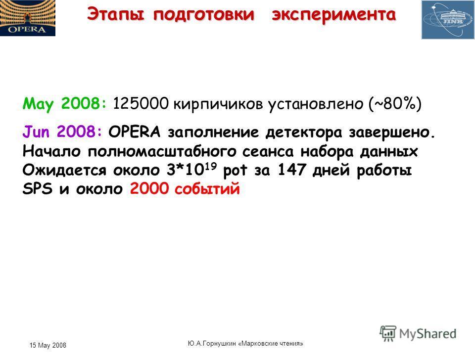 15 May 2008 Ю. А. Горнушкин « Марковские чтения » Этапы подготовки эксперимента May 2008: 125000 кирпичиков установлено (~80%) Jun 2008: OPERA заполнение детектора завершено. Начало полномасштабного сеанса набора данных Ожидается около 3*10 19 pot за