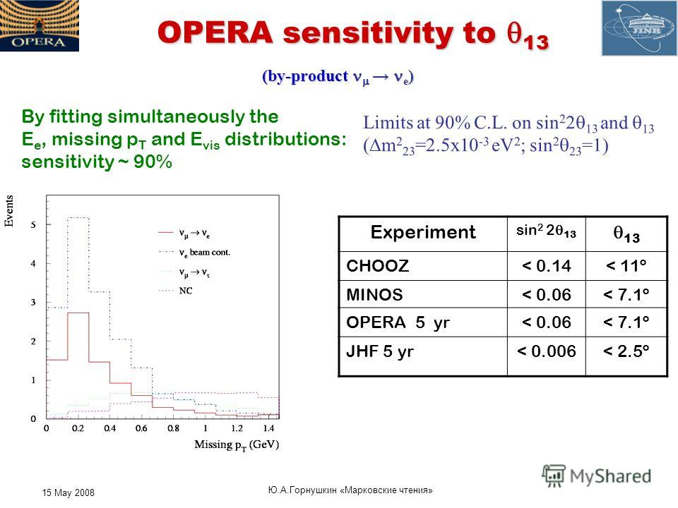 15 May 2008 Ю. А. Горнушкин « Марковские чтения » OPERA sensitivity to 13 By fitting simultaneously the E e, missing p T and E vis distributions: sensitivity ~ 90% Limits at 90% C.L. on sin 2 2 13 and 13 ( m 2 23 =2.5x10 -3 eV 2 ; sin 2 23 =1) Experi