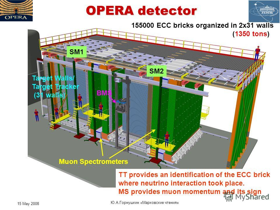 15 May 2008 Ю. А. Горнушкин « Марковские чтения » OPERA detector Target Walls/ Target Tracker (31 walls) Muon Spectrometers SM1 SM2 BMS TT provides an identification of the ECC brick where neutrino interaction took place. MS provides muon momentum an