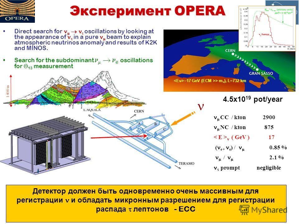 15 May 2008 Ю. А. Горнушкин « Марковские чтения » Эксперимент OPERA Direct search for oscillations by looking at the appearance of in a pure beam to explain atmospheric neutrinos anomaly and results of K2K and MINOS. Search for the subdominant e osci