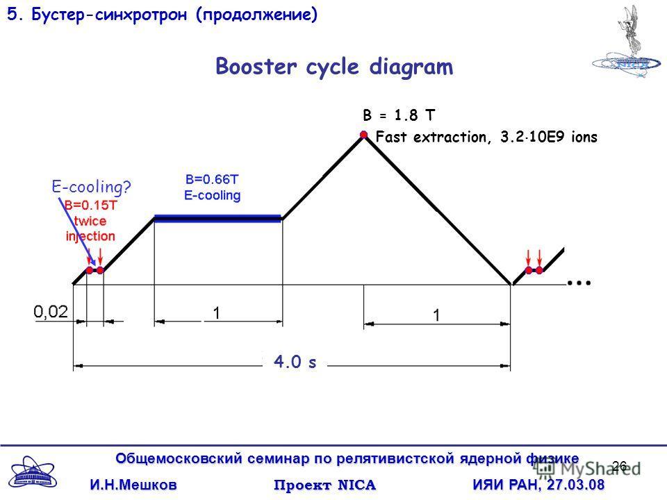 26 Общемосковский семинар по релятивистской ядерной физике И.Н.Мешков Проект NICA ИЯИ РАН,27.03.08 И.Н.Мешков Проект NICA ИЯИ РАН, 27.03.08 5. Бустер-синхротрон (продолжение) 4.0 s B = 1.8 T Fast extraction, 3.2 10E9 ions Booster cycle diagram E-cool