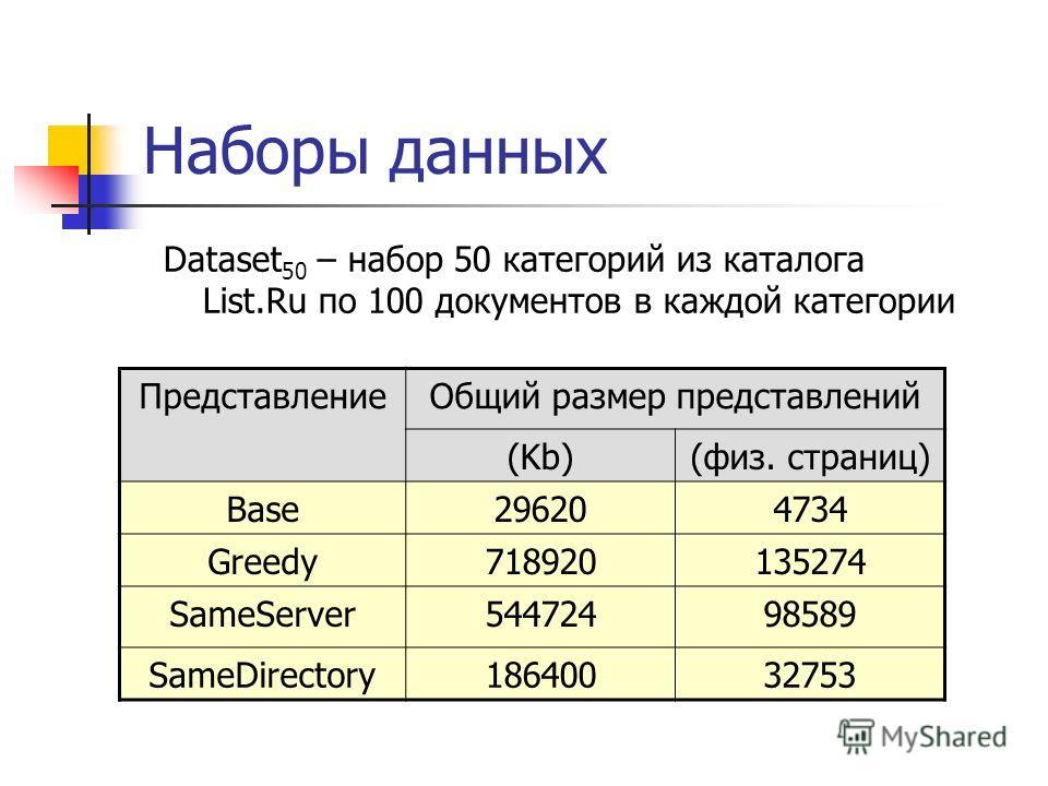 Наборы данных Dataset 50 – набор 50 категорий из каталога List.Ru по 100 документов в каждой категории ПредставлениеОбщий размер представлений (Kb)(физ. страниц) Base296204734 Greedy718920135274 SameServer54472498589 SameDirесtory18640032753