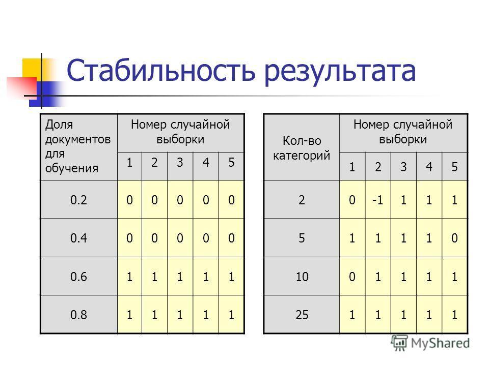 Стабильность результата Доля документов для обучения Номер случайной выборки 12345 0.200000 0.400000 0.611111 0.811111 Кол-во категорий Номер случайной выборки 12345 20111 511110 1001111 2511111