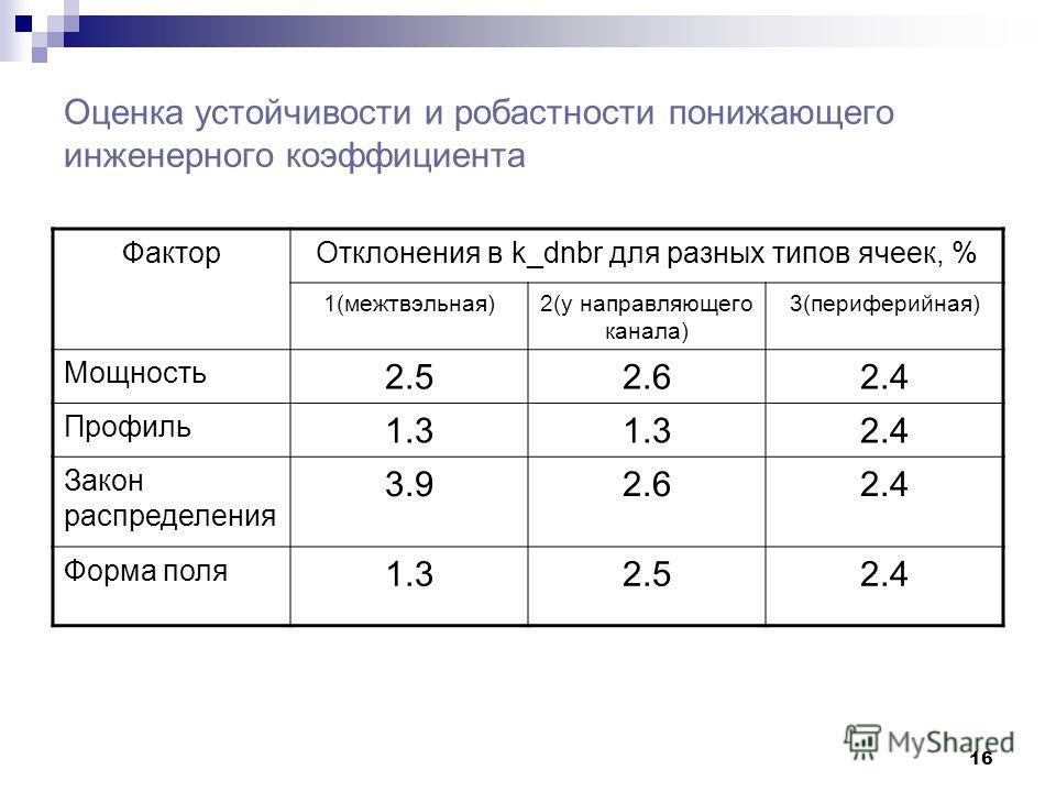 16 Оценка устойчивости и робастности понижающего инженерного коэффициента ФакторОтклонения в k_dnbr для разных типов ячеек, % 1(межтвэльная)2(у направляющего канала) 3(периферийная) Мощность 2.52.62.4 Профиль 1.3 2.4 Закон распределения 3.92.62.4 Фор