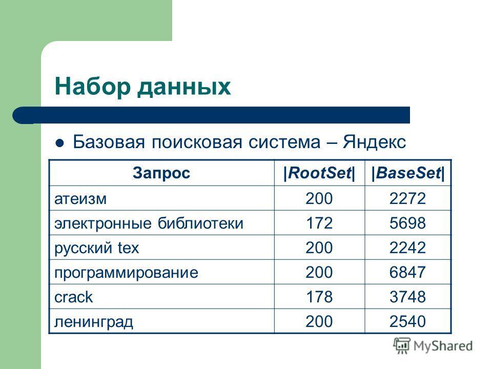 Набор данных Базовая поисковая система – Яндекс Запрос|RootSet||BaseSet| атеизм2002272 электронные библиотеки1725698 русский tex2002242 программирование2006847 crack1783748 ленинград2002540