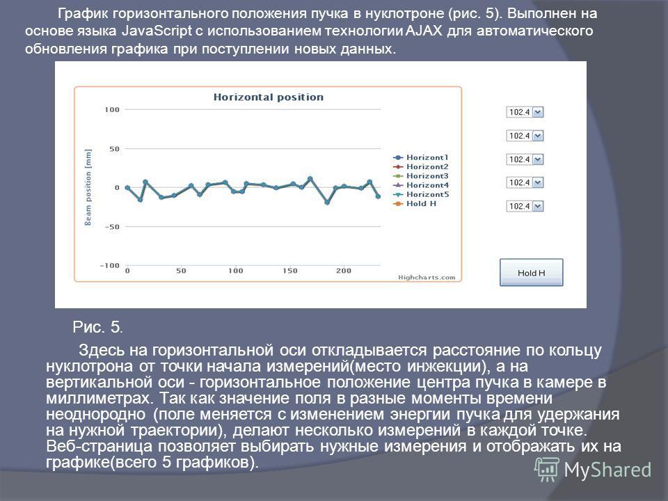 График горизонтального положения пучка в нуклотроне (рис. 5). Выполнен на основе языка JavaScript с использованием технологии AJAX для автоматического обновления графика при поступлении новых данных. Рис. 5. Здесь на горизонтальной оси откладывается