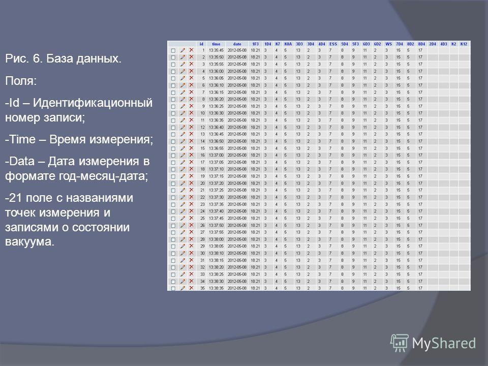 Рис. 6. База данных. Поля: -Id – Идентификационный номер записи; -Time – Время измерения; -Data – Дата измерения в формате год-месяц-дата; -21 поле с названиями точек измерения и записями о состоянии вакуума.