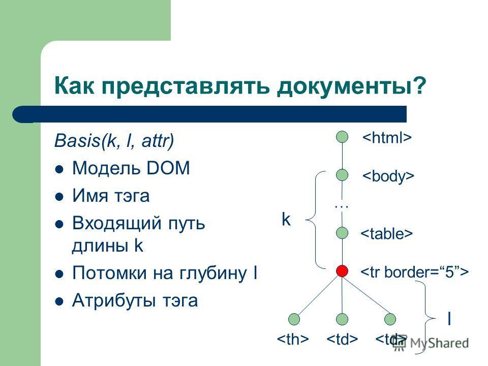 Как представлять документы? Basis(k, l, attr) Модель DOM Имя тэга Входящий путь длины k Потомки на глубину l Атрибуты тэга … k l