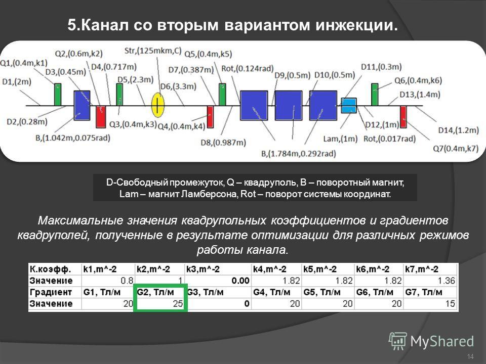 5.Канал со вторым вариантом инжекции. Максимальные значения квадрупольных коэффициентов и градиентов квадруполей, полученные в результате оптимизации для различных режимов работы канала. D-Свободный промежуток, Q – квадруполь, B – поворотный магнит,