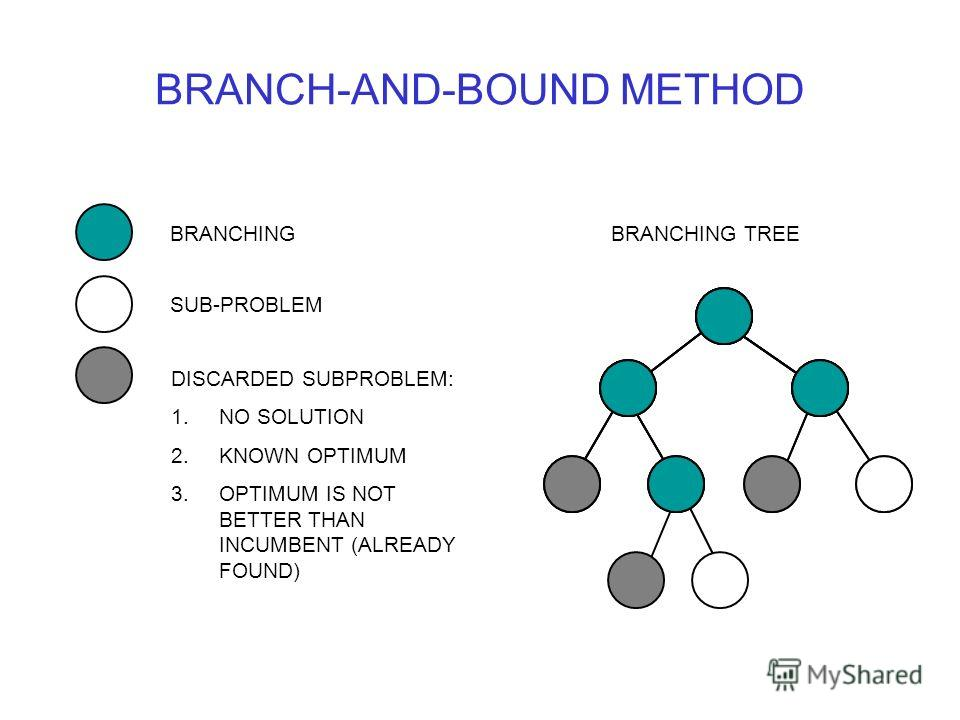 BRANCH-AND-BOUND METHOD BRANCHING TREEBRANCHING SUB-PROBLEM DISCARDED SUBPROBLEM: 1.NO SOLUTION 2.KNOWN OPTIMUM 3.OPTIMUM IS NOT BETTER THAN INCUMBENT (ALREADY FOUND)
