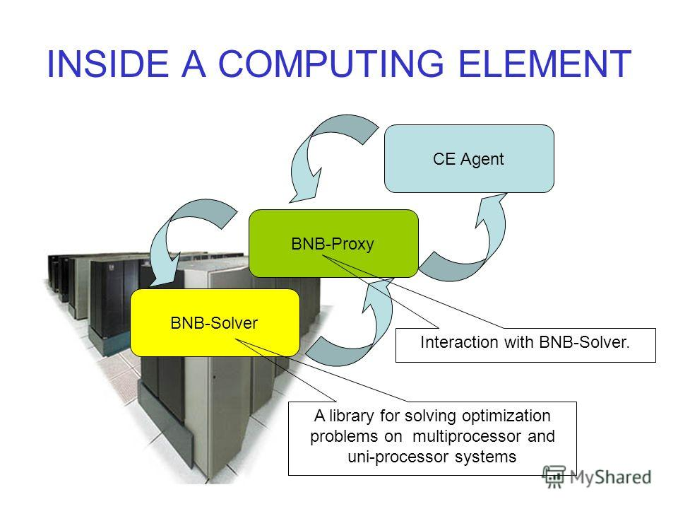 INSIDE A COMPUTING ELEMENT BNB-Solver BNB-Proxy CE Agent A library for solving optimization problems on multiprocessor and uni-processor systems Interaction with BNB-Solver.