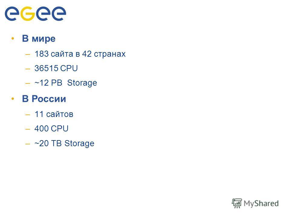 Количество ресурсов В мире –183 сайта в 42 странах –36515 CPU –~12 PB Storage В России –11 сайтов –400 CPU –~20 TB Storage