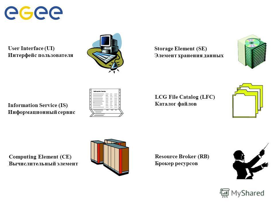 Основные типы узлов User Interface (UI) Интерфейс пользователя Storage Element (SE) Элемент хранения данных Information Service (IS) Информационный сервис LCG File Catalog (LFC) Каталог файлов Resource Broker (RB) Брокер ресурсов Computing Element (C