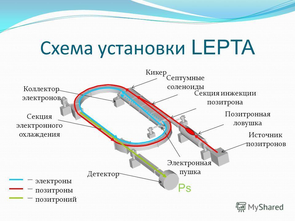Схема установки LEPTA Электронная пушка Секция инжекции позитрона Секция электронного охлаждения Источник позитронов Позитронная ловушка Септумные соленоиды Кикер Коллектор электронов Детектор электроны позитроны позитроний Ps