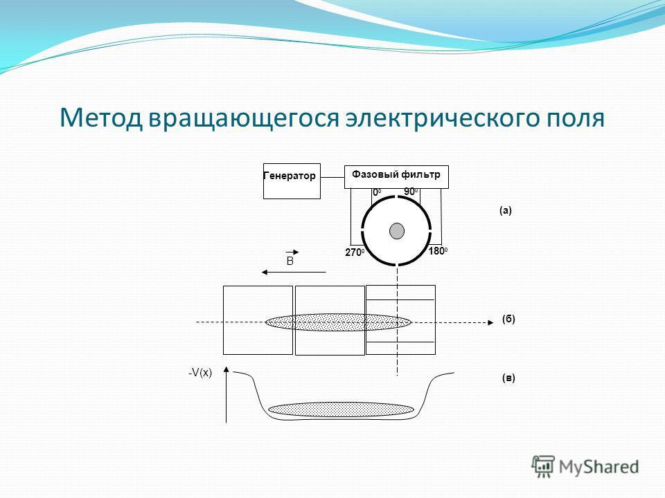 Метод вращающегося электрического поля 180 0 0 90 0 270 0 Фазовый фильтр B -V(x) (а)(а) (б)(б) (в)(в) Генератор
