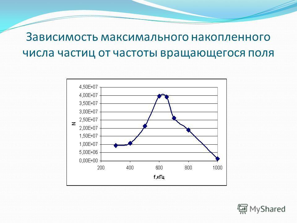 Зависимость максимального накопленного числа частиц от частоты вращающегося поля