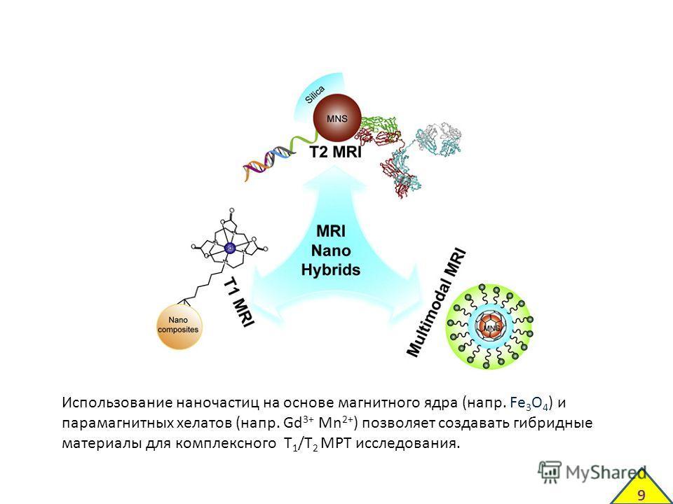 Использование наночастиц на основе магнитного ядра (напр. Fe 3 O 4 ) и парамагнитных хелатов (напр. Gd 3+ Mn 2+ ) позволяет создавать гибридные материалы для комплексного T 1 /T 2 МРТ исследования. 9