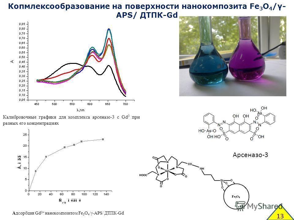 Калибровочные графики для комплекса арсеназо-3 с Gd 3 при разных его концентрациях Адсорбция Gd 3+ нанокомпозитом Fe 3 O 4 /γ-APS/ ДТПК-Gd Копмлексообразование на поверхности нанокомпозита Fe 3 O 4 /γ- APS/ ДТПК-Gd Арсеназо-3 13