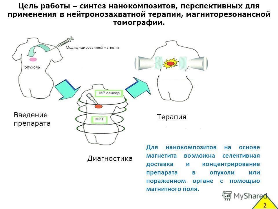 2 Цель работы – синтез нанокомпозитов, перспективных для применения в нейтронозахватной терапии, магниторезонансной томографии. Введение препарата Диагностика Терапия Для нанокомпозитов на основе магнетита возможна селективная доставка и концентриров