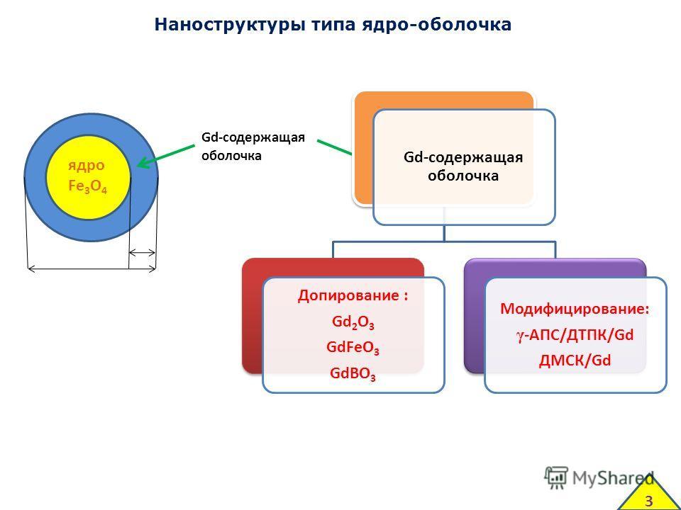 Наноструктуры типа ядро-оболочка Ковалентная : Gd 2 O 3 GdFeO 3 GdBO 3 ядро Fe 3 O 4 Gd-содержащая оболочка γ-АПС/ДТПК/Gd ДМСК/Gd Координационная: Gd-содержащая оболочка Допирование : Gd2O3 GdFeO 3 GdBO 3 Модифицирование: γ -АПС/ДТПК/Gd ДМСК/Gd 3