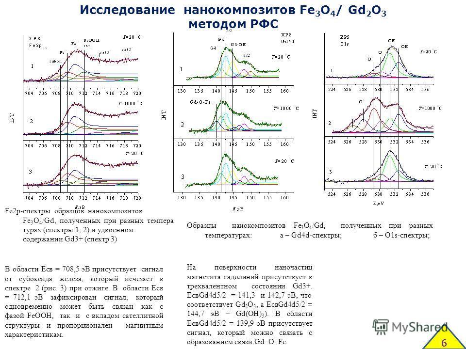 Образцы нанокомпозитов Fe 3 O 4 /Gd, полученных при разных температурах: а – Gd4d-спектры; б – O1s-спектры; Fe2p-спектры образцов нанокомпозитов Fe 3 O 4 /Gd, полученных при разных темпера турах (спектры 1, 2) и удвоенном содержании Gd3+ (спектр 3) И