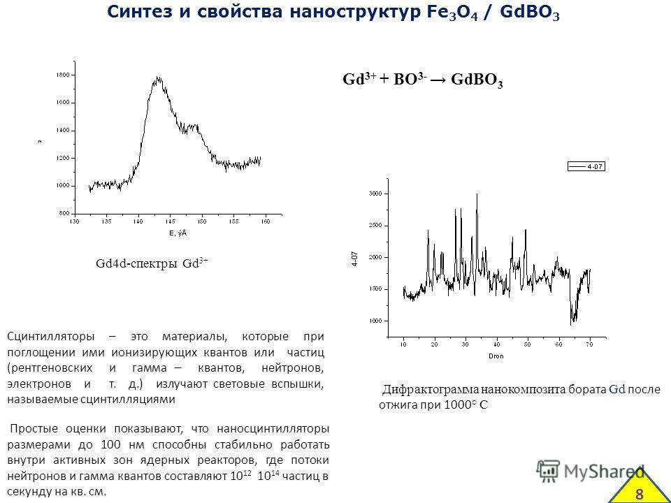 Синтез и свойства наноструктур Fe 3 O 4 / GdBO 3 Дифрактограмма нанокомпозита бората Gd после отжига при 1000 ° С Gd4d-спектры Gd 3+ Gd 3+ + BO 3- GdBO 3 Сцинтилляторы – это материалы, которые при поглощении ими ионизирующих квантов или частиц (рентг