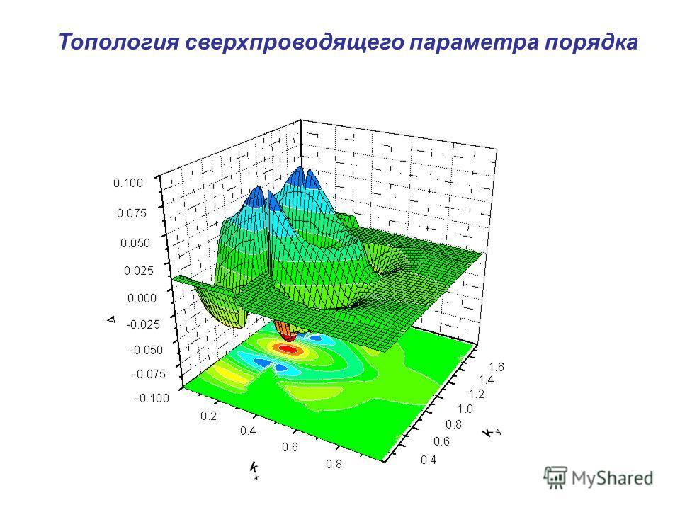 Топология сверхпроводящего параметра порядка