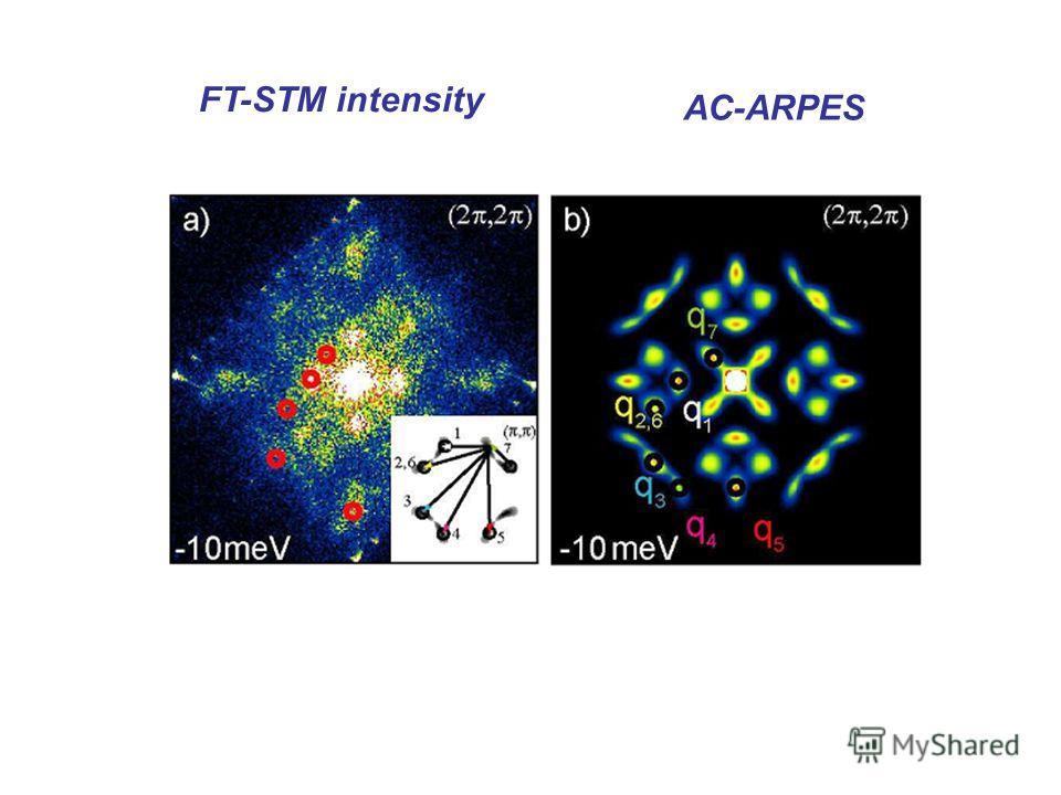 FT-STM intensity AC-ARPES