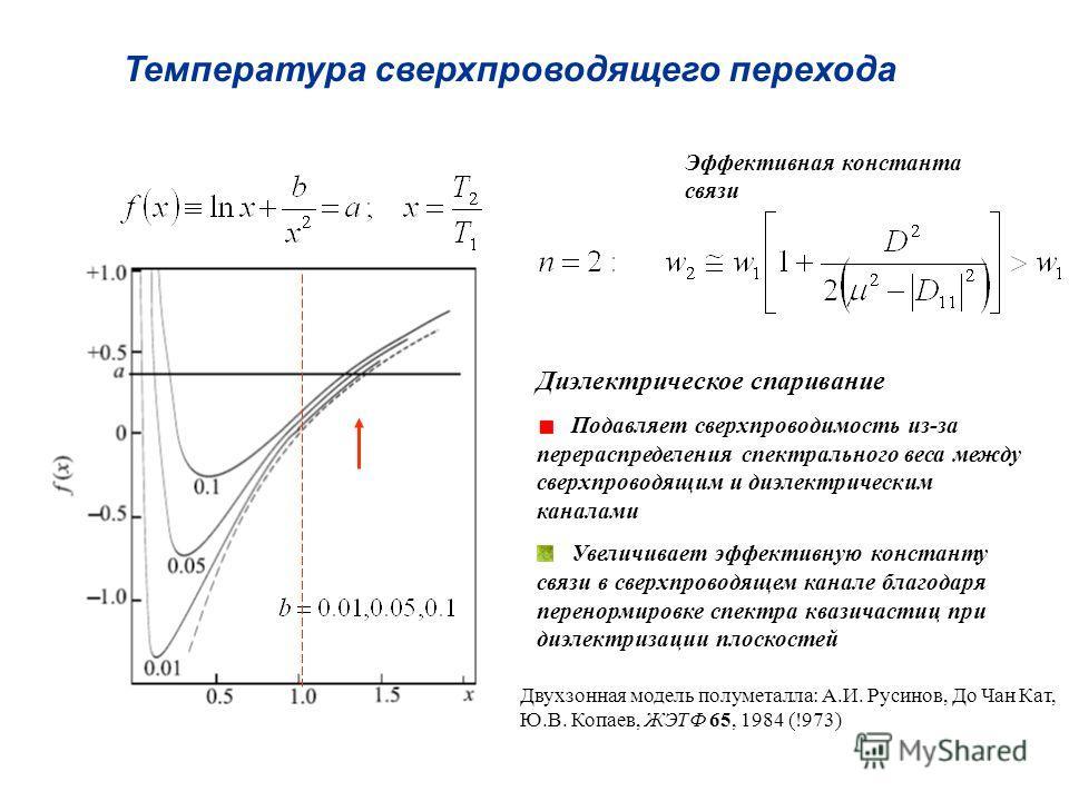 Эффективная константа связи Диэлектрическое спаривание Подавляет сверхпроводимость из-за перераспределения спектрального веса между сверхпроводящим и диэлектрическим каналами Увеличивает эффективную константу связи в сверхпроводящем канале благодаря