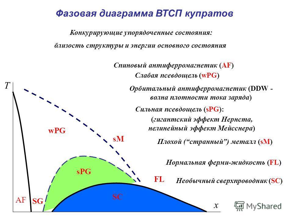 AF SC sPG wPG FL T x Конкурирующие упорядоченные состояния: близость структуры и энергии основного состояния Фазовая диаграмма ВТСП купратов Нормальная ферми-жидкость (FL) Необычный сверхпроводник (SC) Спиновый антиферромагнетик (AF) Слабая псевдощел