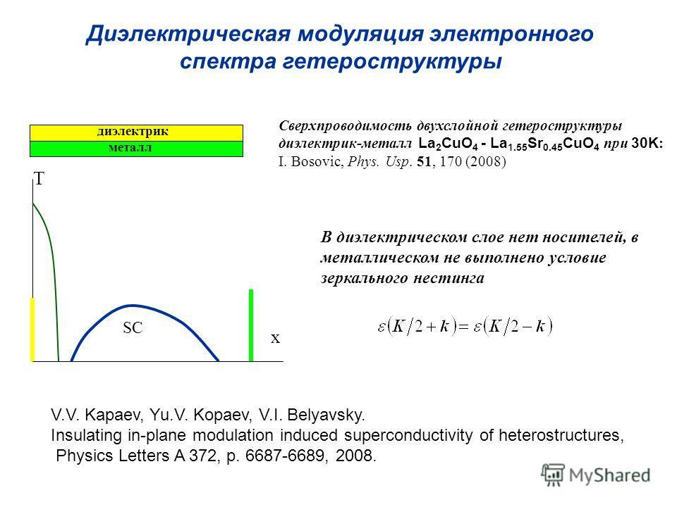 Диэлектрическая модуляция электронного спектра гетероструктуры диэлектрик металл Сверхпроводимость двухслойной гетероструктуры диэлектрик-металл La 2 CuO 4 - La 1.55 Sr 0.45 CuO 4 при 30K : I. Bosovic, Phys. Usp. 51, 170 (2008) В диэлектрическом слое