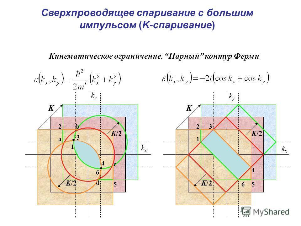 KK 1 2 3 4 56 1 2 5 6 3 4 a b c d K/2 -K/2 K/2 kxkx kxkx kyky kyky.. Кинематическое ограничение. Парный контур Ферми Сверхпроводящее спаривание с большим импульсом (K-спаривание)