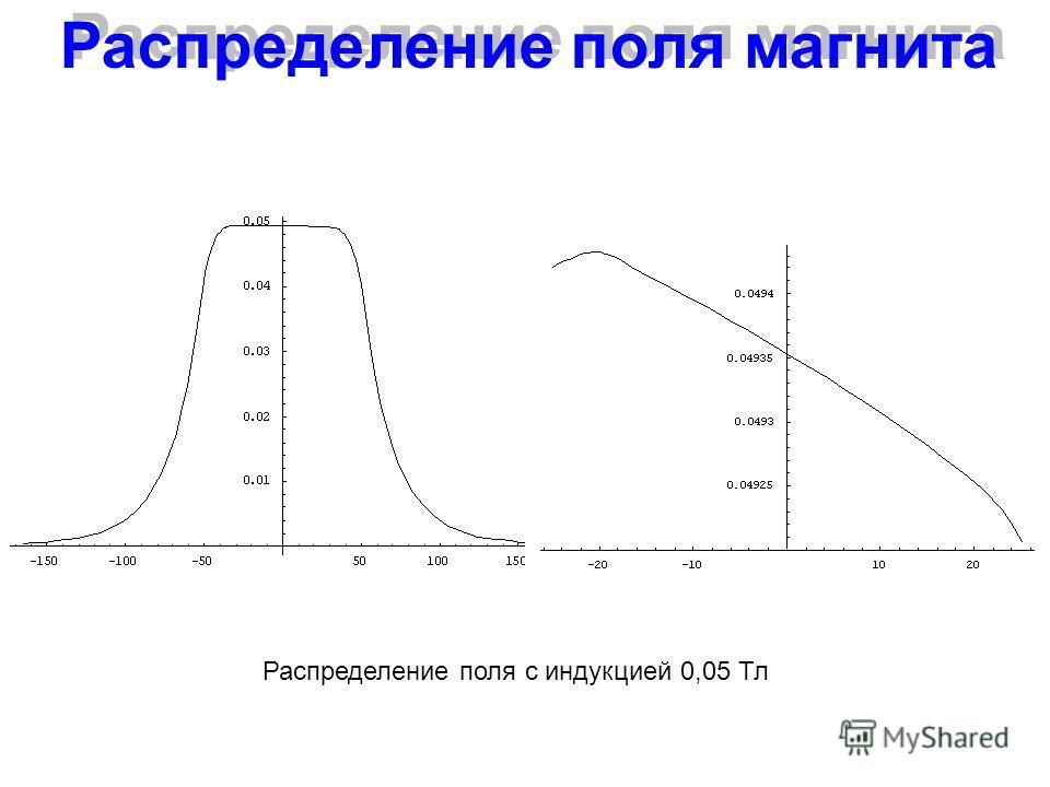 Распределение поля магнита Распределение поля с индукцией 0,05 Тл