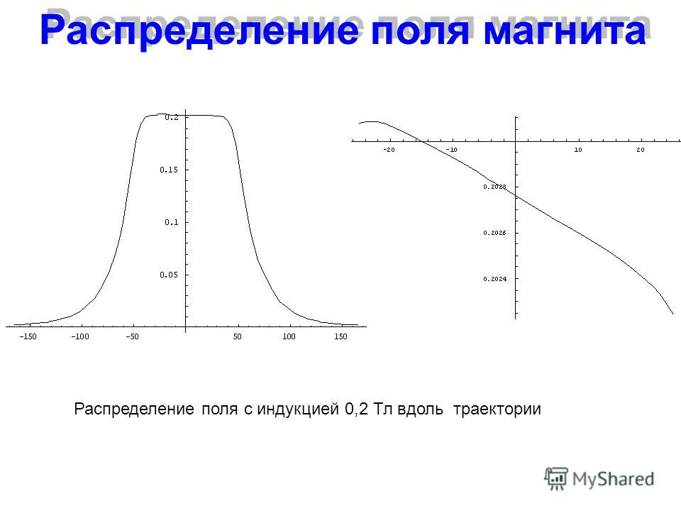 Распределение поля магнита Распределение поля с индукцией 0,2 Тл вдоль траектории