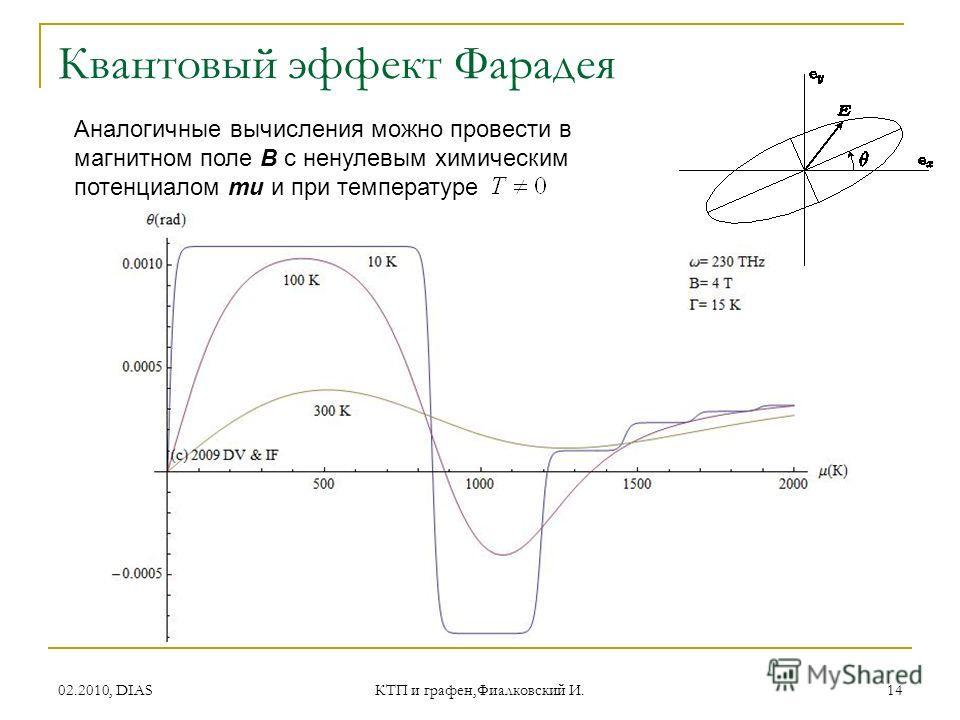 02.2010, DIAS КТП и графен,Фиалковский И. 14 Квантовый эффект Фарадея Аналогичные вычисления можно провести в магнитном поле B с ненулевым химическим потенциалом mu и при температуре