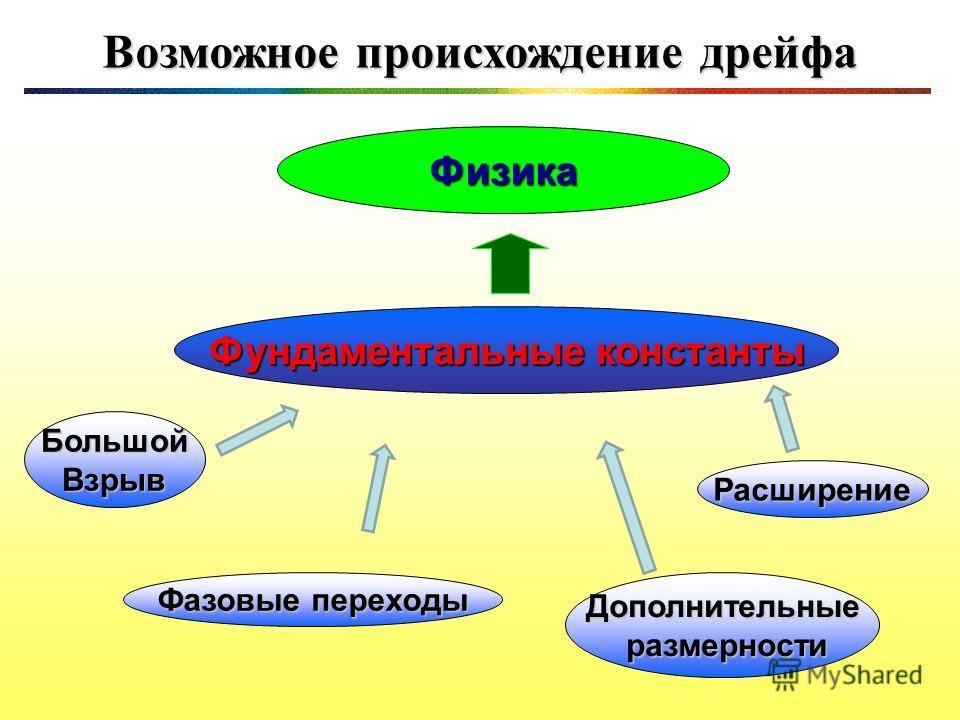 11 Возможное происхождение дрейфа Физика Фундаментальные константы БольшойВзрыв Фазовые переходы Расширение Дополнительные размерности размерности