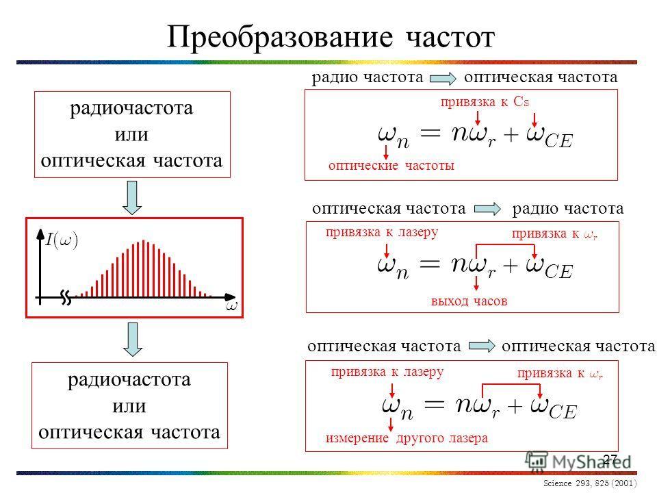 27 Преобразование частот I(1)I(1) 1 радиочастота или оптическая частота радиочастота или оптическая частота 1 n = n1 r + 1 CE оптические частоты привязка к Cs радио частота оптическая частота Science 293, 825 (2001) 1 n = n1 r + 1 CE выход часов прив