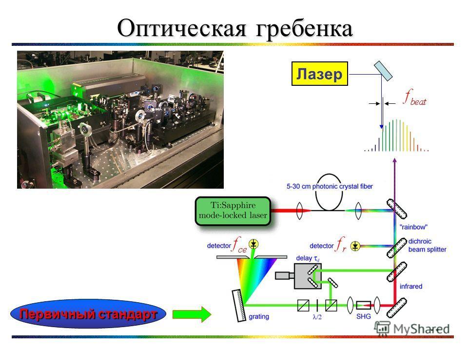 33 Оптическая гребенка Лазер Первичный стандарт
