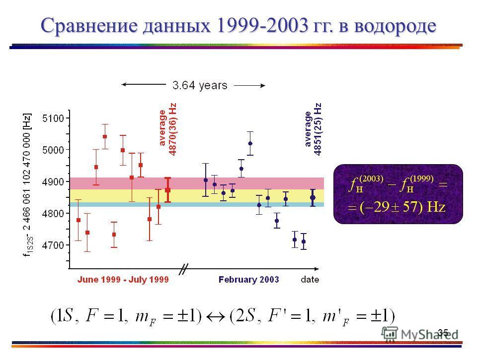 35 Сравнение данных 1999-2003 гг. в водороде