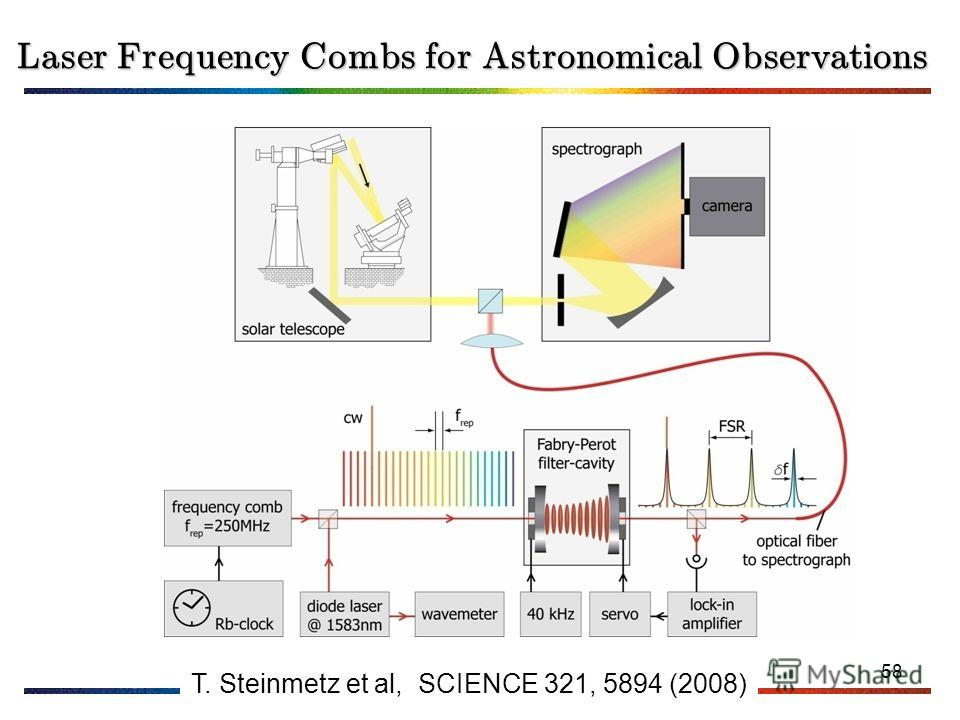 58 Laser Frequency Combs for Astronomical Observations T. Steinmetz et al, SCIENCE 321, 5894 (2008)