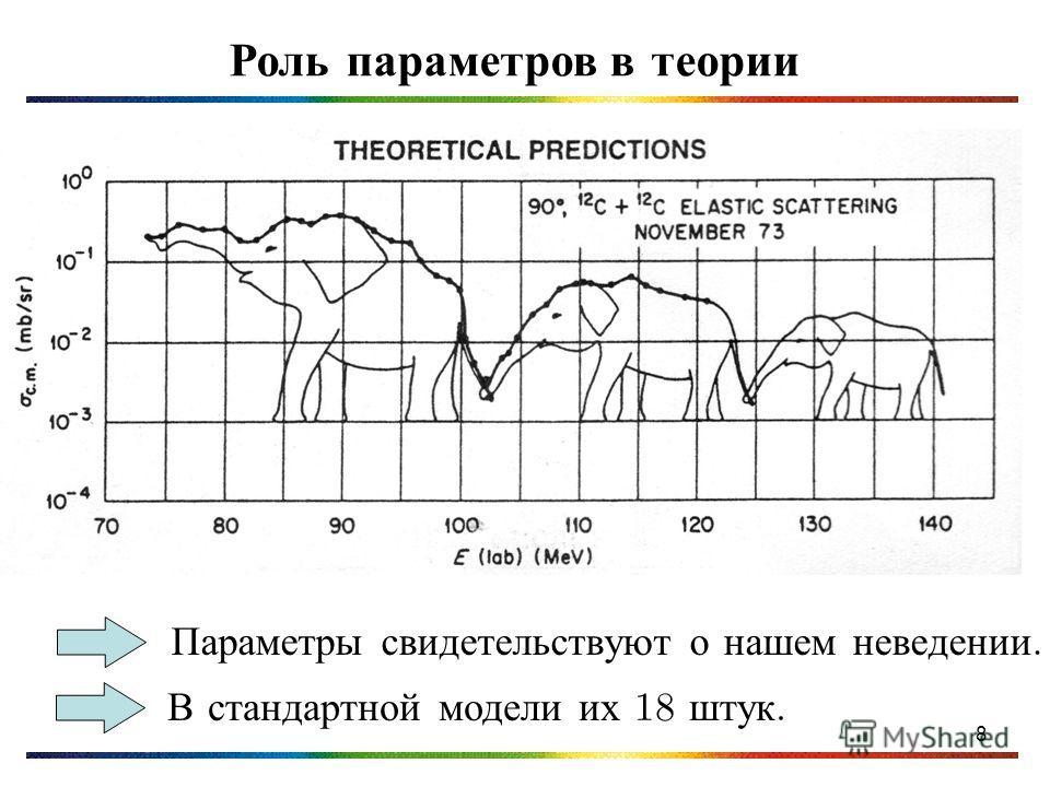 8 Параметры свидетельствуют о нашем неведении. В стандартной модели их 18 штук. Роль параметров в теории