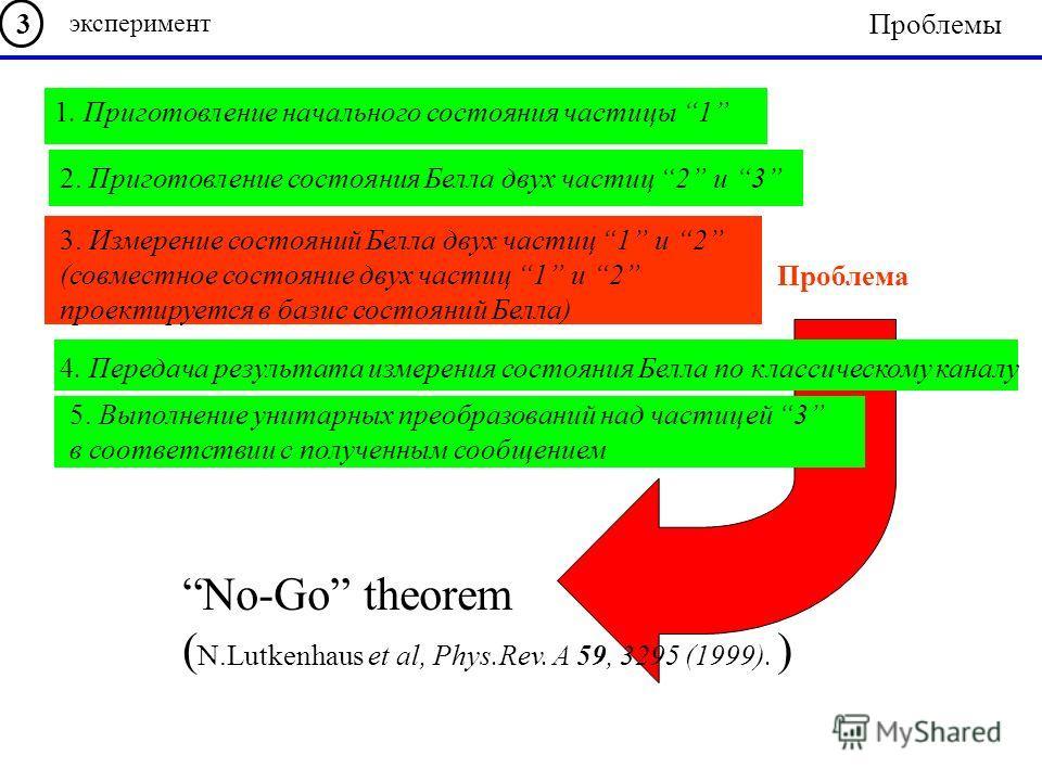 No-Go theorem ( N.Lutkenhaus et al, Phys.Rev. A 59, 3295 (1999). ) Проблема 1. Приготовление начального состояния частицы 1 2. Приготовление состояния Белла двух частиц 2 и 3 3. Измерение состояний Белла двух частиц 1 и 2 (совместное состояние двух ч