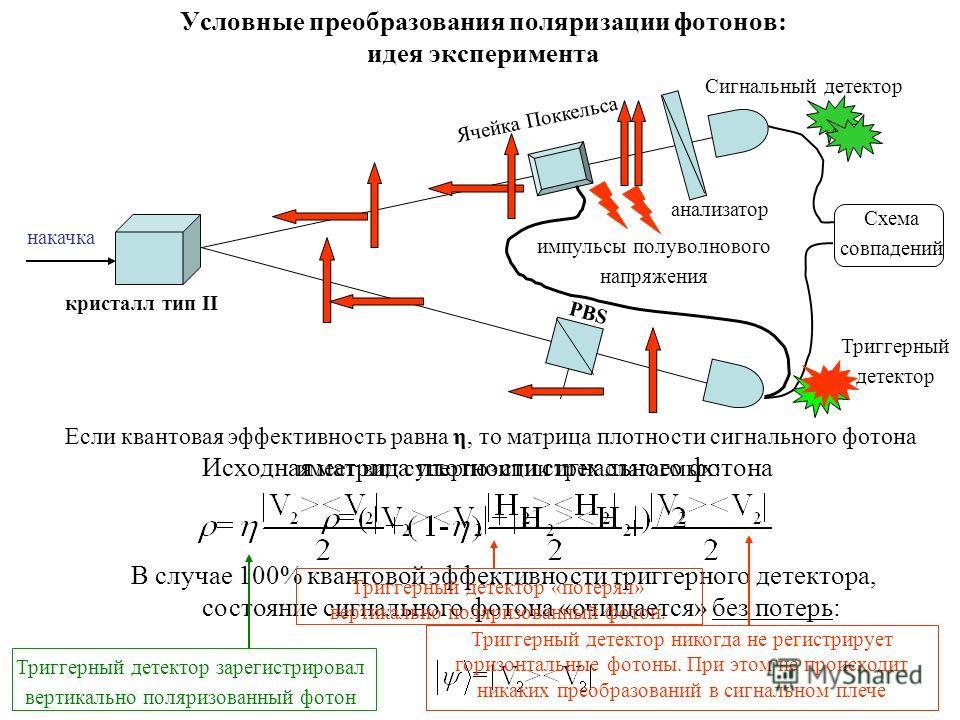 Условные преобразования поляризации фотонов: идея эксперимента Исходная матрица плотности сигнального фотона В случае 100% квантовой эффективности триггерного детектора, состояние сигнального фотона «очищается» без потерь: Сигнальный детектор Триггер