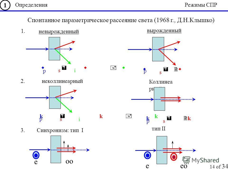 невырожденный вырожденный w = w + w s i p w = 2w s p 1. неколлинеарный k = k + k s i p Коллинеа рный k = 2 k s p 2. Синхронизм: тип I тип II e oo eeo 3. Определения 1 Режимы СПР 14 of 34 Спонтанное параметрическое рассеяние света (1968 г., Д.Н.Клышко