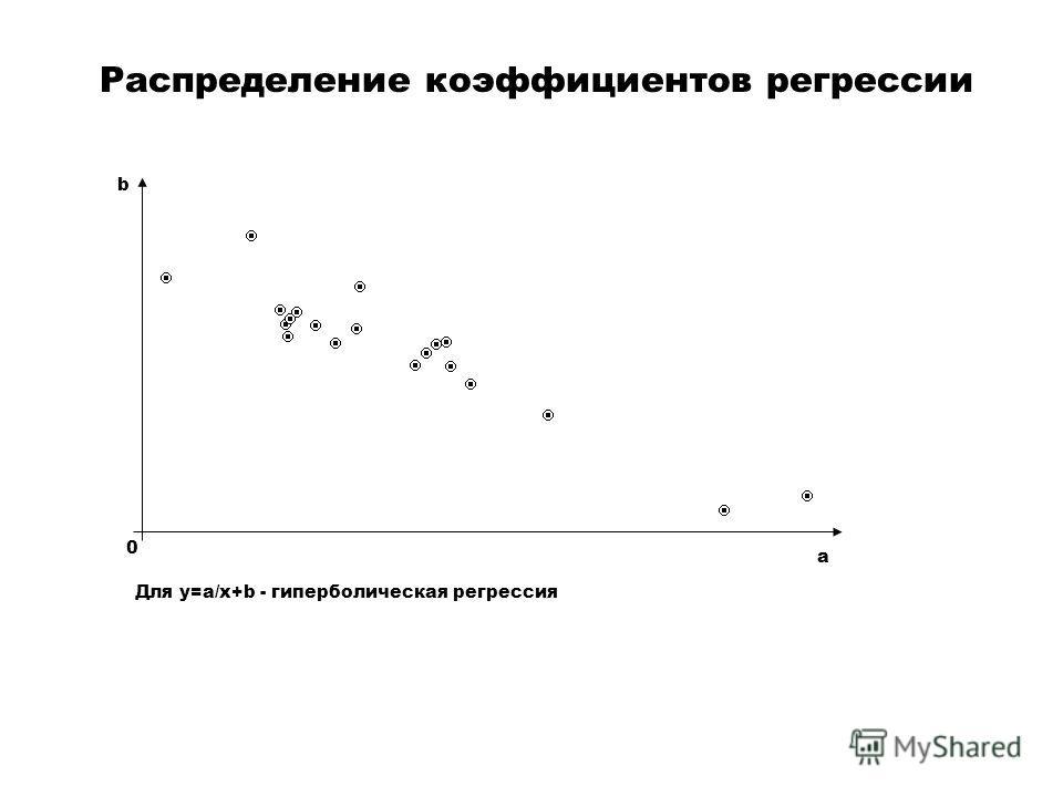 Распределение коэффициентов регрессии a b Для y=a/x+b - гиперболическая регрессия 0